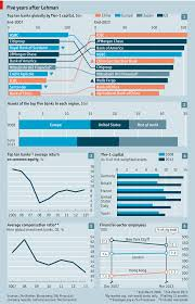 business report template infographic reports your data can look both cool and business the lehman anniversary five years in charts source economist com