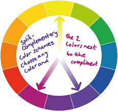 complementary color split complementary color schemes on the color wheel colores