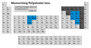 Periodic Table With Charges Memorizing Polyatomic Ions Using Periodic Table Chemistry Stack