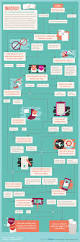 569 best infographics images on pinterest flowchart data