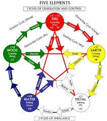 feng shui color chart feng shui five elements your personal energy feng shui training