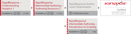 rapidresponse product training