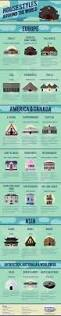 Homes Around The World by Amazing Houses Around The World Infographic