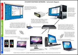 class response system student response network clicker software