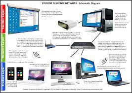 student response network u201cvirtual clicker u201d software