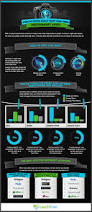 76 best infographics images on pinterest info graphics