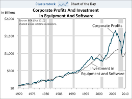 chart of the day the profits chart targer golden dragon co