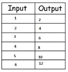 Working With Multiplication Input Output Tables Study Com