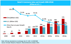 U S B2c E Commerce Volume 2015 Statistic Factors Influencing E Commerce Development Implications For The