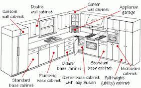 cabinet sizes standard savae org