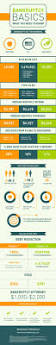 Kinkos Frankfort Ky 25 Best Bankruptcy Infographics Images On Pinterest Filing