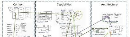 visual thinking requisite variety