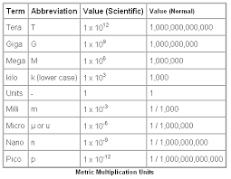 android symbol meanings wiring symbols metric multiplication units