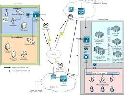 logical layout of network physical network diagram 1 software thekindlecrew com