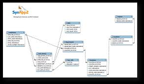 tutorial oracle stored procedure synapp2 tutorial a human resources application for oracle