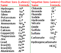 ionic bonding explained what is an ionic bond electron transfer