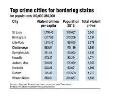 Little Rock Crime Map Expert Says We U0027re Safer Despite Tennessee U0027s No 1 Crime Ranking