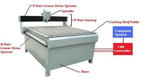 the cnc wood router how does it work