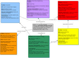 Concept Map Nursing Multiple Sclerosis