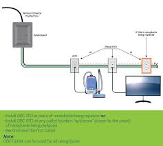 afci safety receptacles