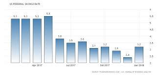 us bureau economic analysis united states personal savings rate 1959 2018 data chart