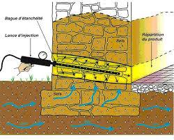 lutter contre l humidité dans une chambre remontées de sol lutter contre l humidité barrière étanche