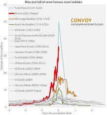 bitcoin yearly chart bitcoin an unknowable bubble winklevoss bitcoin trust etf