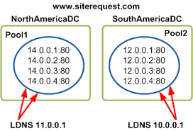 Global Load Balancing Dns And by Askf5 Manual Chapter Gtm Load Balancing