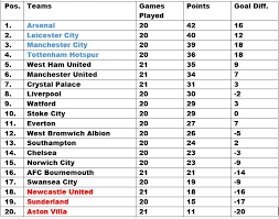 Premier League Table Epl Table Week 21 2016 Barclays Premier League Results