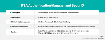 rsa authentication manager offers a variety of authentication methods