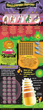 the halloween report infographic all hallows eve pinterest