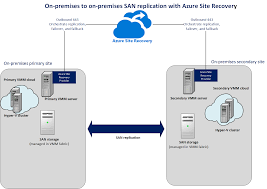 replicate hyper v vms in vmm with san by using azure site recovery