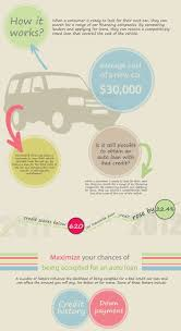 nissan finance payoff quote 14 best car loan images on pinterest car loans idbi bank and