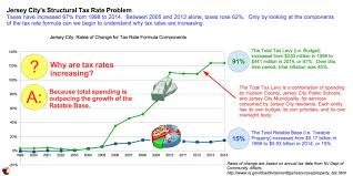 Neutral Connotation Why Taxes Are Rising In Jersey City Civic Parent