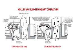 vacuum or mechanical secondary carburetor rod network