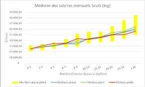 ing ieur bureau d ude salaire salaire archives union des ingénieurs industriels liégeois uilg