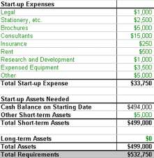 estimating realistic startup costs bplans