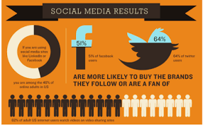 26 promising social media stats for small businesses social