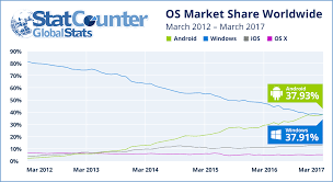 Map Mas Ios Android Overtakes Windows For First Time Statcounter Global Stats