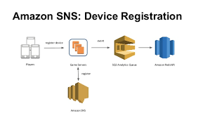 amazon sns transforming mobile push notifications with big data