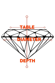 depth and table what is a depth percentage and does it matter