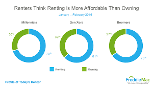 Affordable by Which Is More Affordable Renting Or Homeownership Freddie Mac