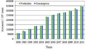 china statistics bureau coal production and consumption in china from 1980 to 2011 data
