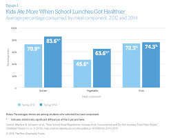 childhood obesity essay sample healthy school lunches can reduce childhood obesity and diabetes how school meals and snacks can help