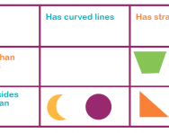 carroll diagrams explained for primary parents sorting