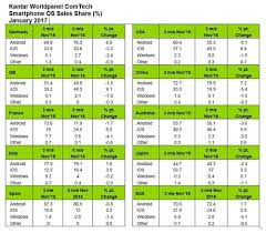 iphone market share grows 6 4 in usa takes share from android in