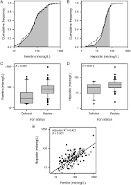 Anatomy And Physiology Of Copd A Cross Sectional Study Of The Prevalence And Associations Of Iron