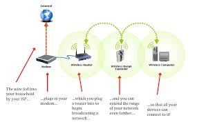 Wireless Home Network Design Proposal by Networking Hardware Quick Guide