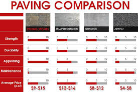 Estimate Paver Patio Cost by Patio Cost Per Square Home Design Ideas And Pictures