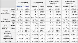 Interior Dimensions Of A Shipping Container Inside Container Dimensions Pictures To Pin On Pinterest Pinsdaddy